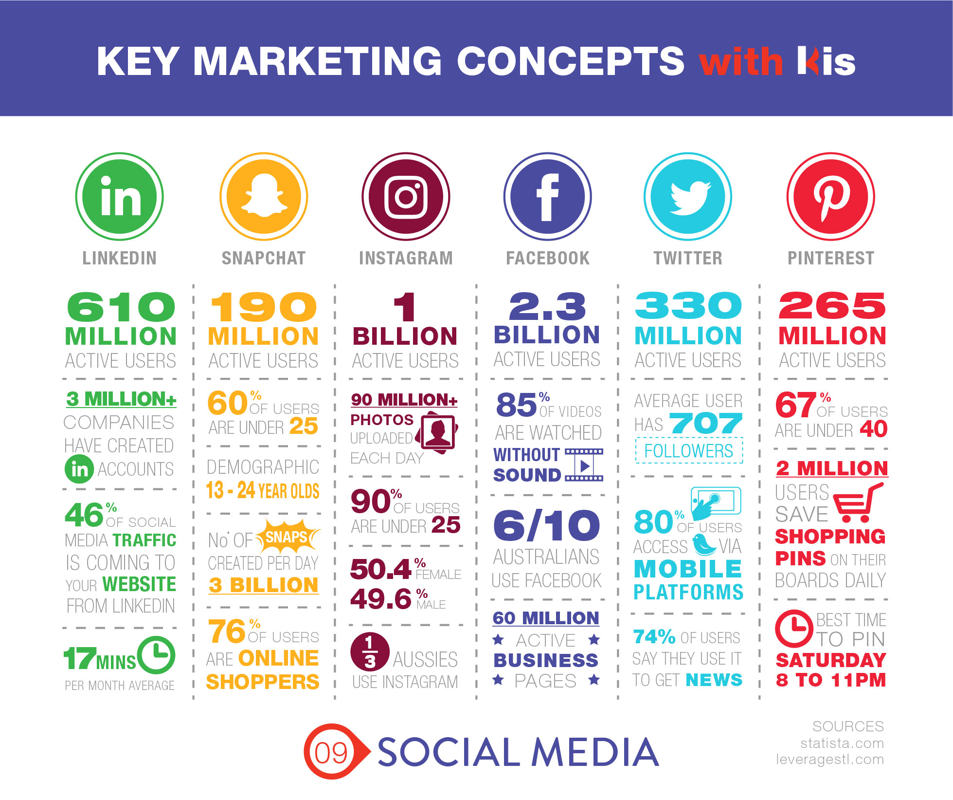 The Power of Social Media Kis Marketing